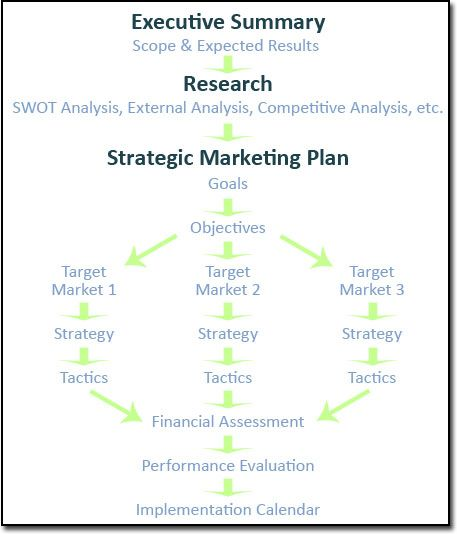 the quickmba has a great marketing plan template  use this template as the framework for the