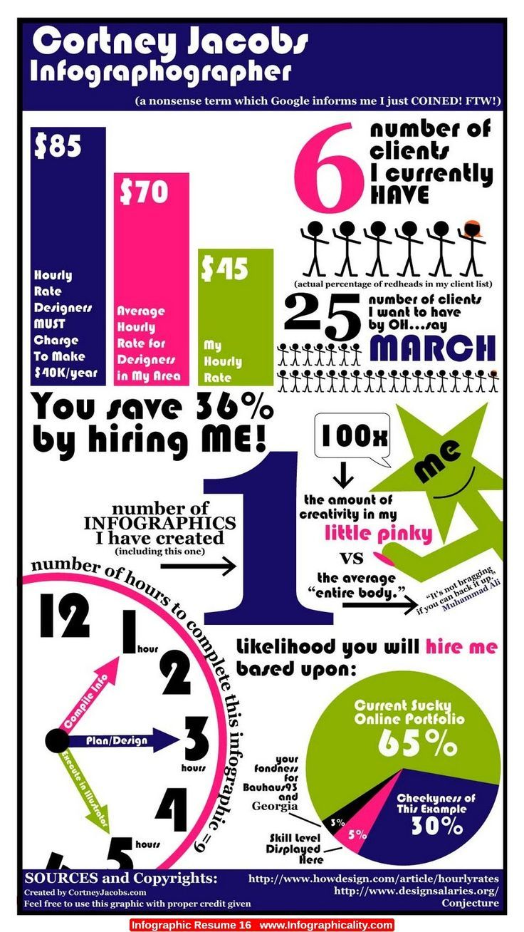Resume infographic : I design Infographic Resumes check out my ...