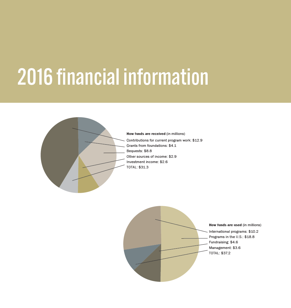 Pin By Jeff Yas On  Annual Report Samples