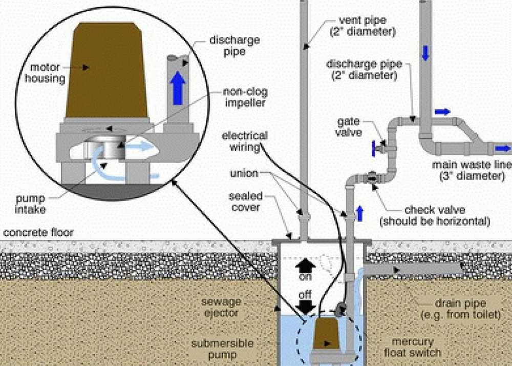 Sewage Ejector Pump Diagram Sewage Ejector Pump Sump Pump