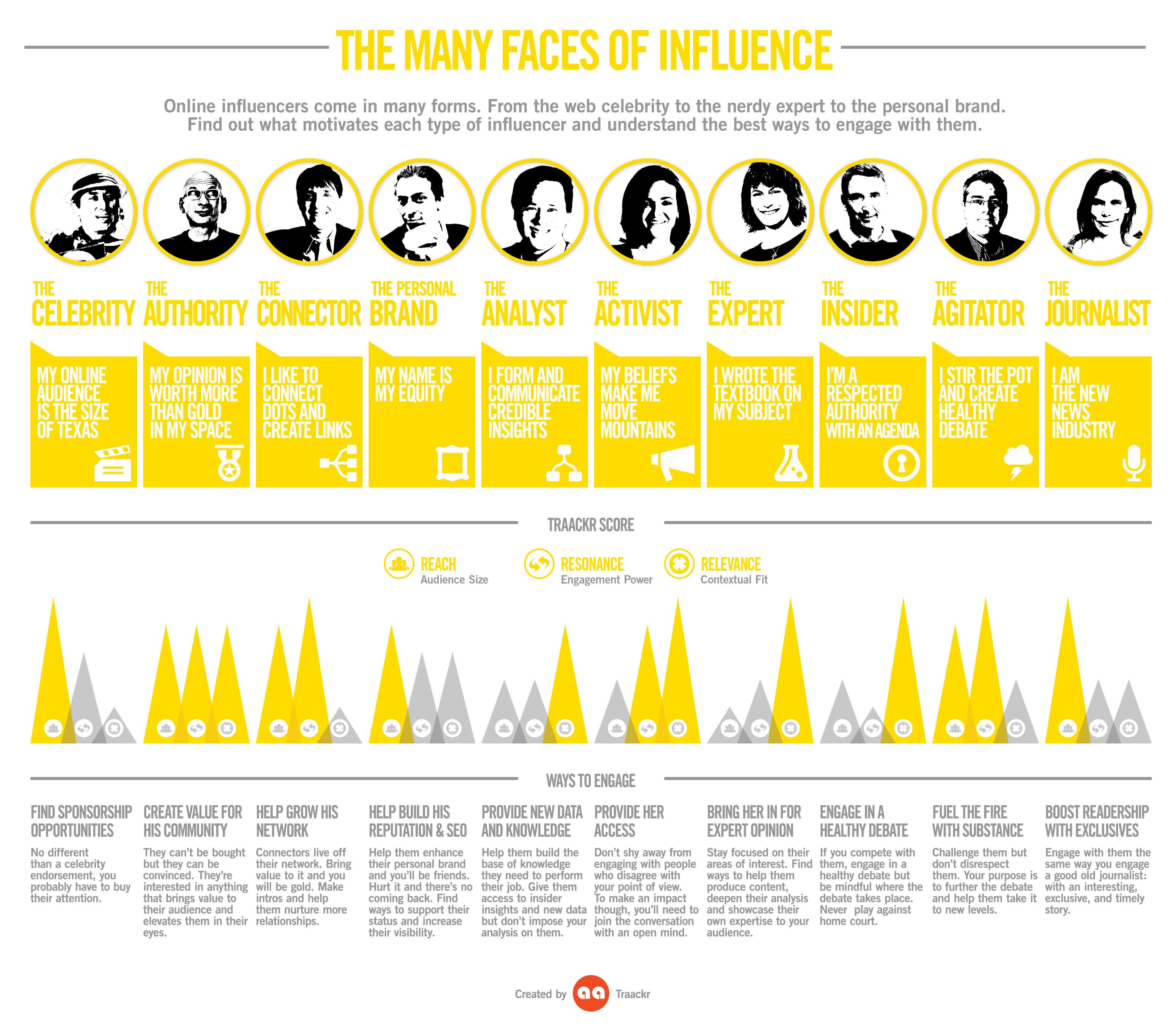 Great infographic showcasing the many faces of social media influencers and the best ways to connect with them.