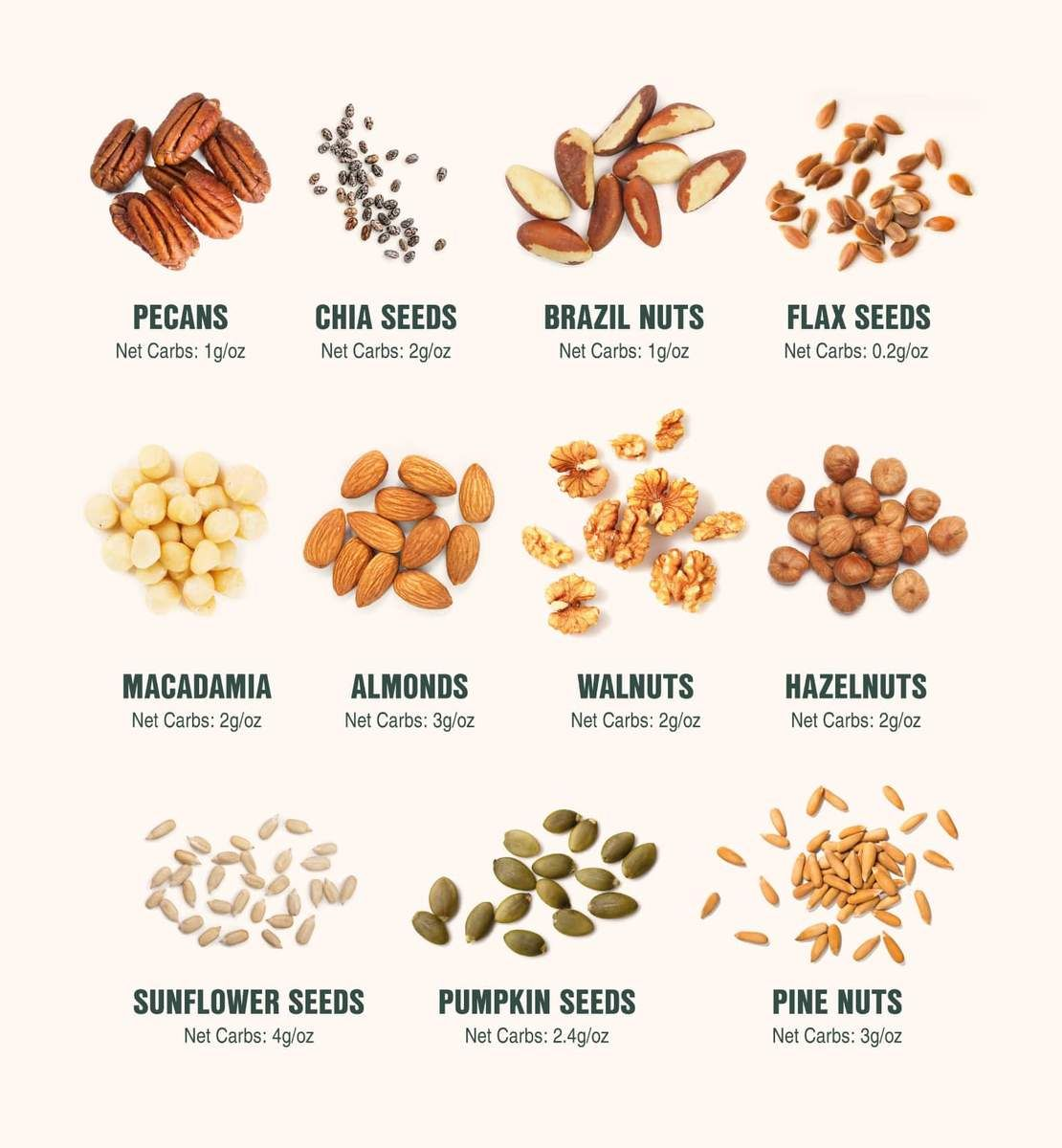 17 Best Keto Nuts And Seeds For Those On Keto Healthy Carbs List Walnuts Nutrition Healthy Nuts