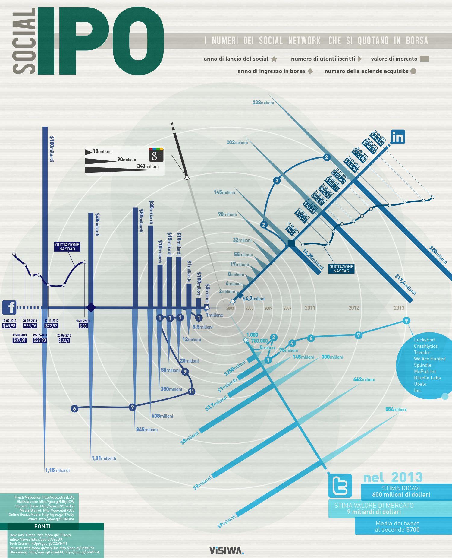 Infographic: Social IPO, design rebenunes.com