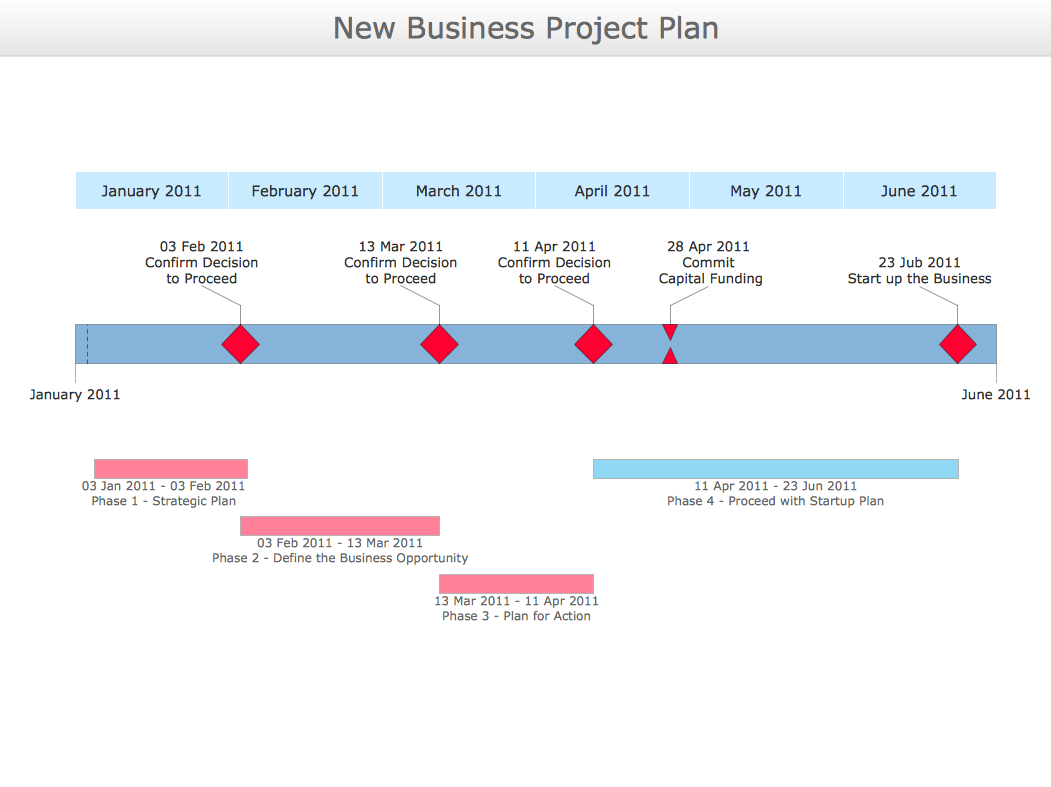 Timeline Diagram  New Business Project Plan  A  Business Flow