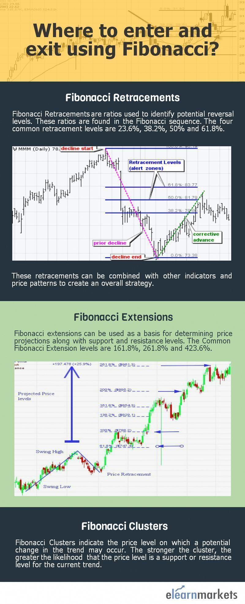 Forex Trading Basic Forex Trading Basics Trading Mercado De