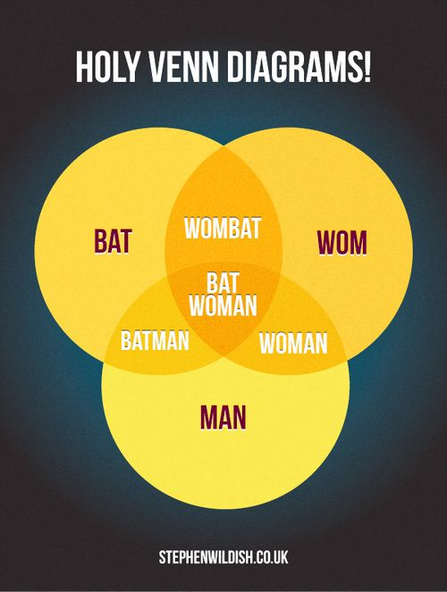 Holy Venn Diagram Batman Funny Things That Are Funny Pinterest