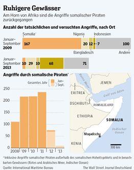 Somalische Piraten suchen neue Opfer an Land