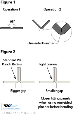 In Air Bending The Inside Radius Of A Bend Is Determined By The Width Of The Die V Opening Occasionally Either For Aesthetic Or Pr Cutelaria Tubos Gambiarra