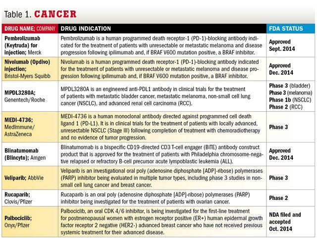 yervoy keytruda opdivo - Google 검색 Mo Better Health - mammography resume
