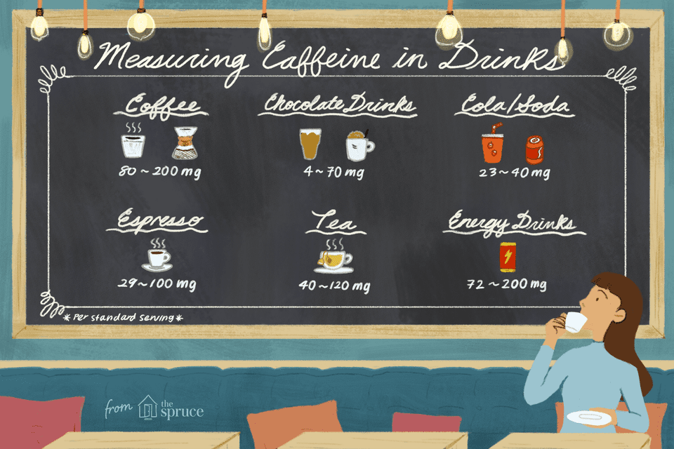 How Much Caffeine Is in Your Drink of Choice? Caffeine