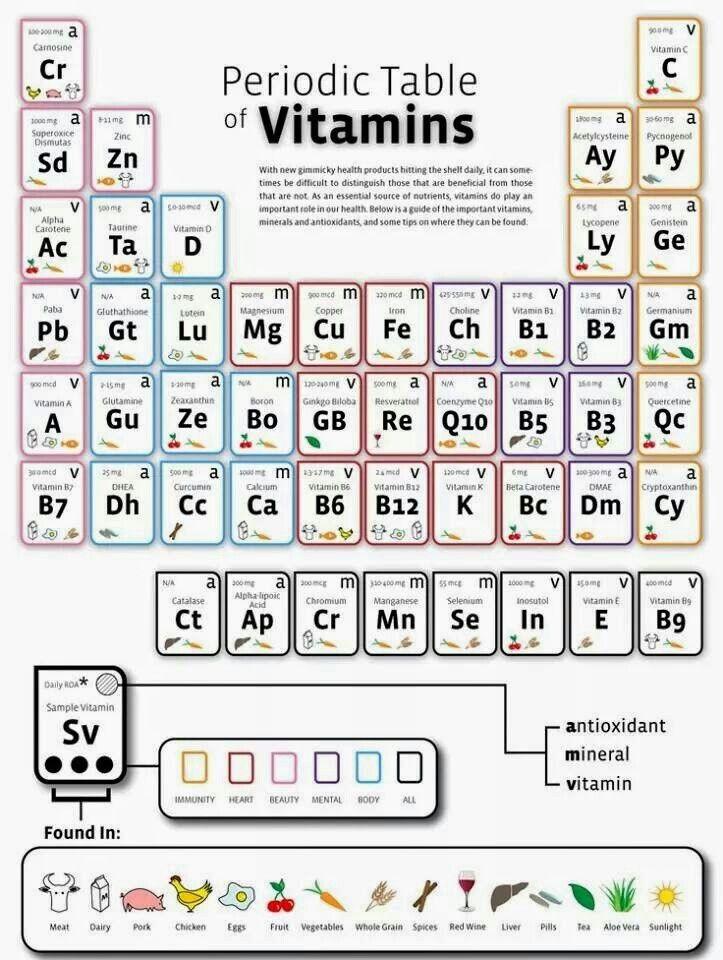 Tabla periódica de las vitaminas QUÍMICA Pinterest Vitaminas - best of tabla periodica de los elementos mas importantes