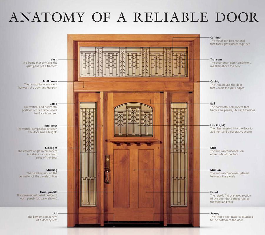 Anatomy of a reliable door
