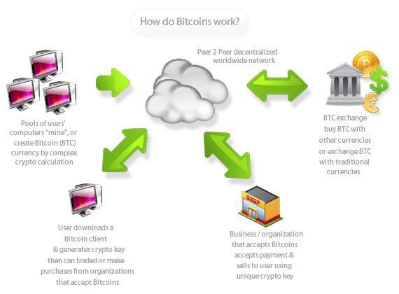 How do bitcoins work?