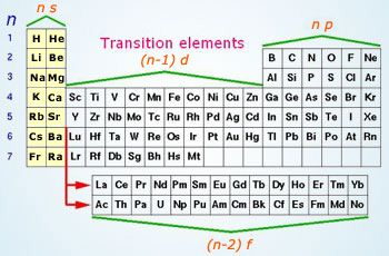 Learn s block elements httpwonderwhizkidschemistry here we describe inner transition metals topics like chemical properties of inner transition elements actinoids lanthanides aufbau principle lanthanum urtaz Choice Image
