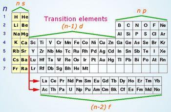 Learn s block elements httpwonderwhizkidschemistry here we describe inner transition metals topics like chemical properties of inner transition elements actinoids lanthanides aufbau principle lanthanum urtaz Images