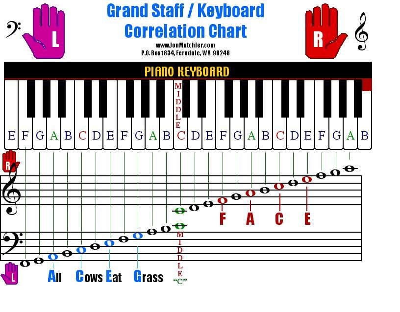 Piano Notes Chart Best Music Images On  Sheet Music Bass