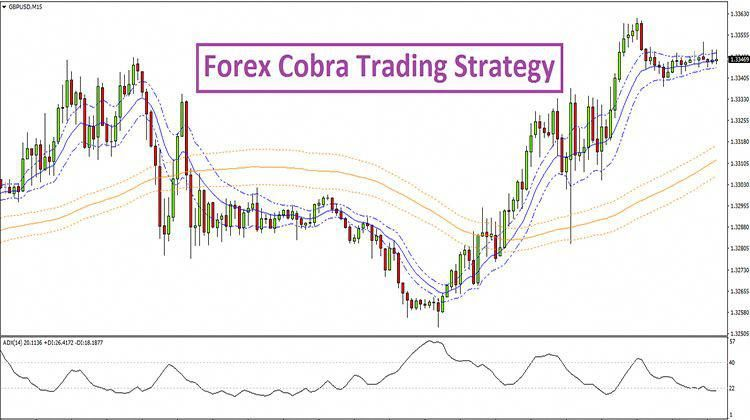Forex Cobra Trading Strategy Is Very Much Ideal For The Trend