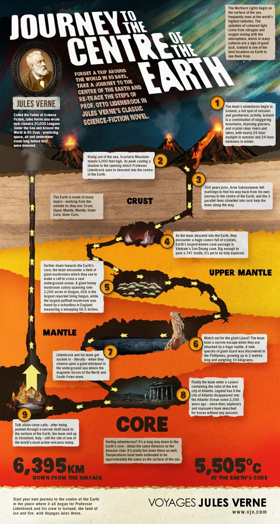 Infographic: Journey to the Centre of the Earth by Jules Verne