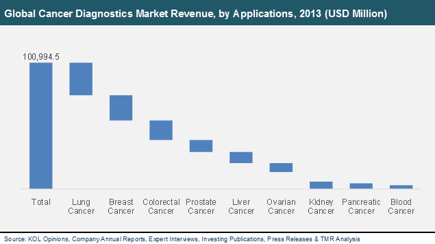 Global cancer biomarkers market size share