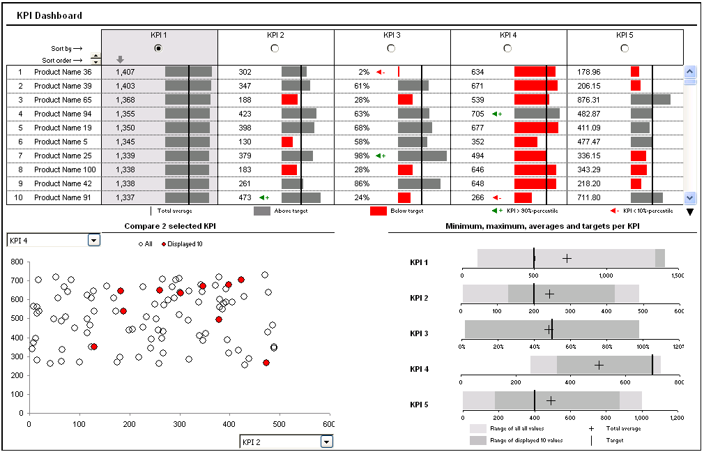 Adding Box Plots to Show Data Distribution in Dashboards