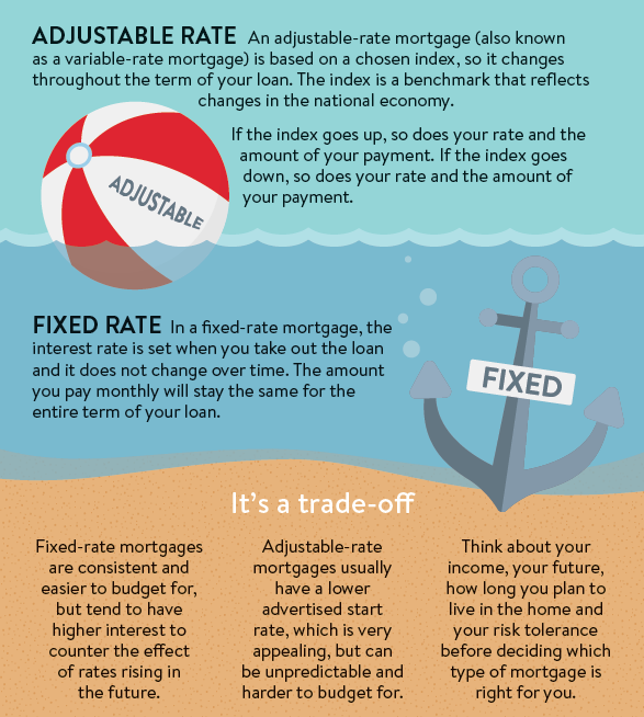 The Difference Between Fixed Rate And Adjustable Rate Mortgage Loans Adjustable Rate Mortgage Paying Off Mortgage Faster Mortgage Loans