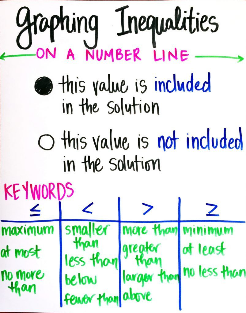 Graphing inequalities on a number line worksheet with