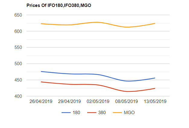 Bunkering News 14 5 2019 Fuel Oil Prices Shrank Across All The Major Ports Since The Beginning Of The Month Industrial Fuel Oi Things To Sell Bunker Fuel Oil