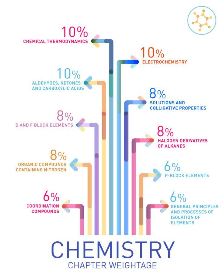 Important Mht Cet Chemistry Chapters Education Mh Cet Mhtcet