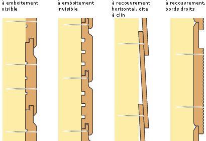 Diff rents types de bardage bois terrasse pinterest - Fixation bardage bois exterieur ...