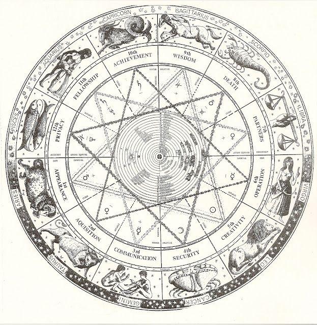 Zodiac Wheel, Astrological Symbols, Astrology