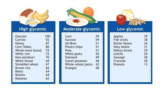 Glycemic Index Graphic  Food  Recipes    Sugaring