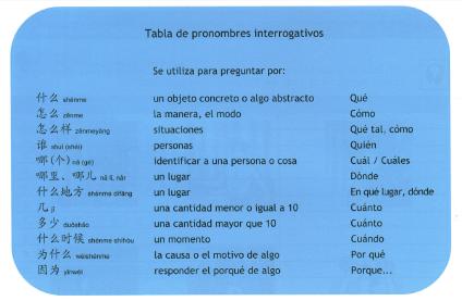pronombres interrogativos 2