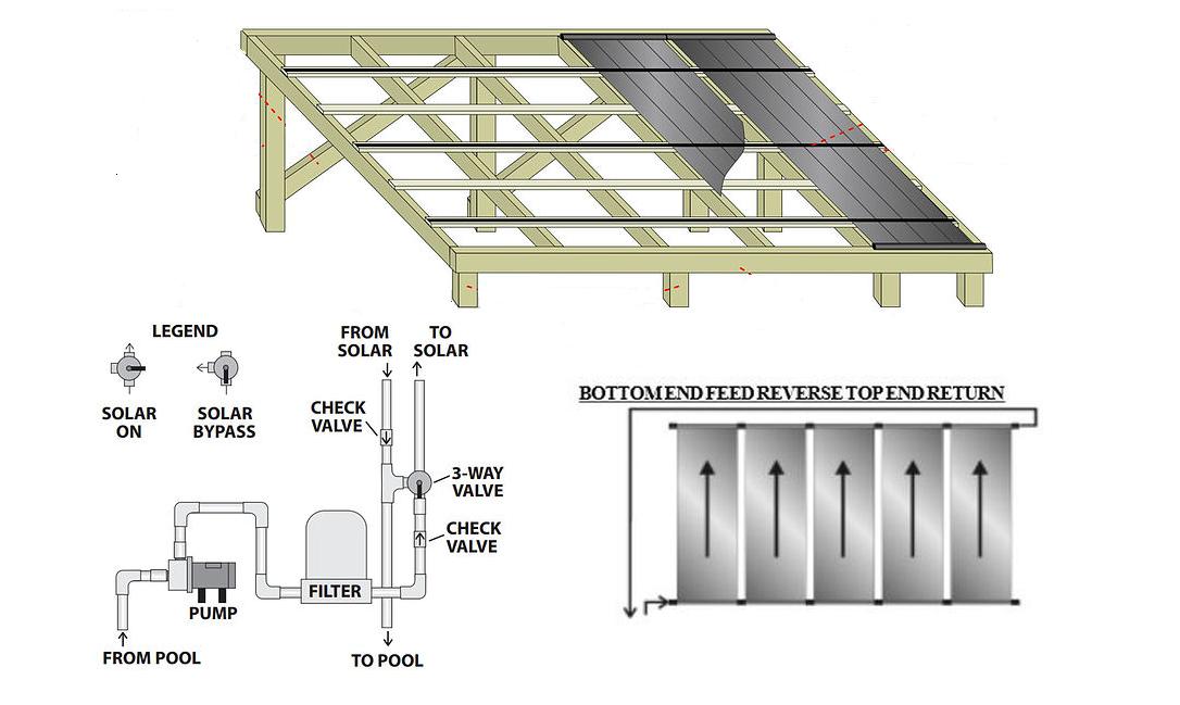 Vortex Solar Pool Heater Ground Rack Www Diysolarpoolheaterkits Com Solar Pool Heater Pool Heaters Pool Heater