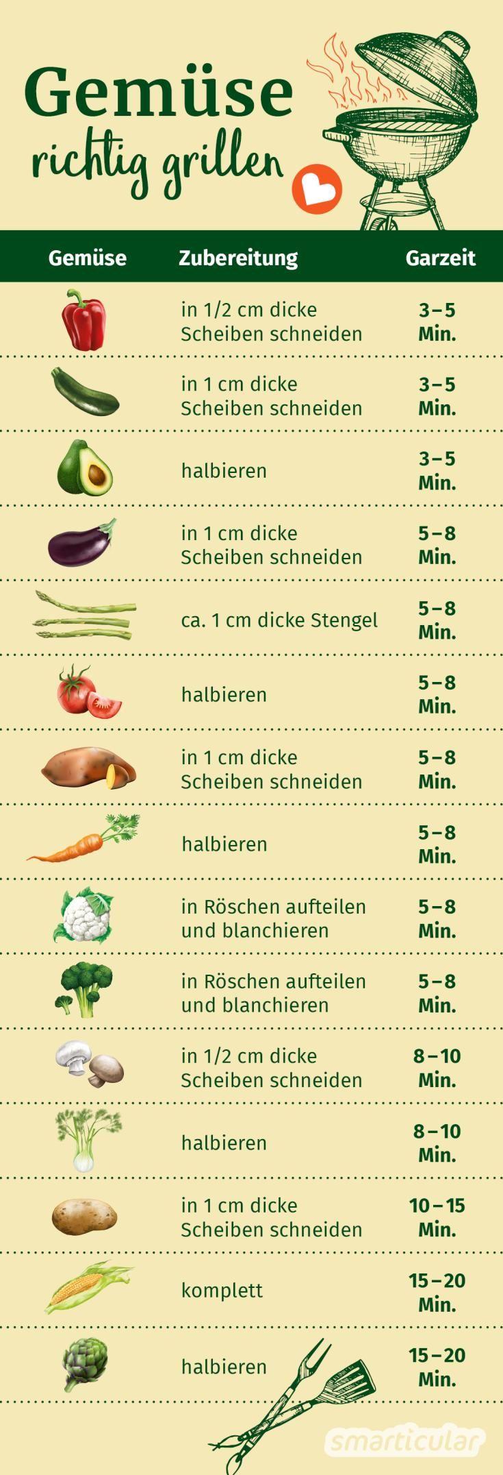 Gemüse richtig grillen: die richtige Methode für jede Gemüsesorte #kochenundbacken