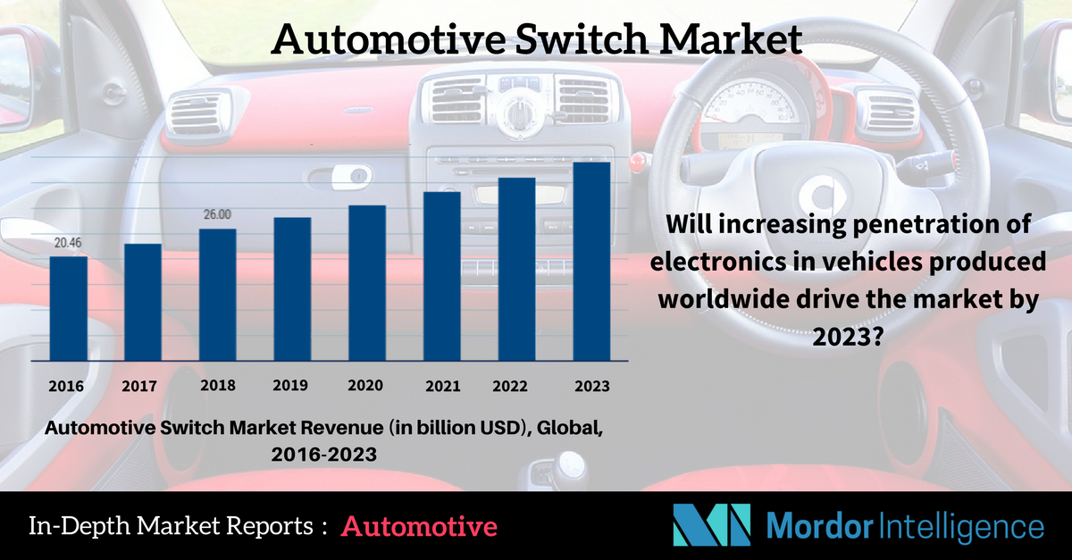 Automotive Switch Market The global market is expected to