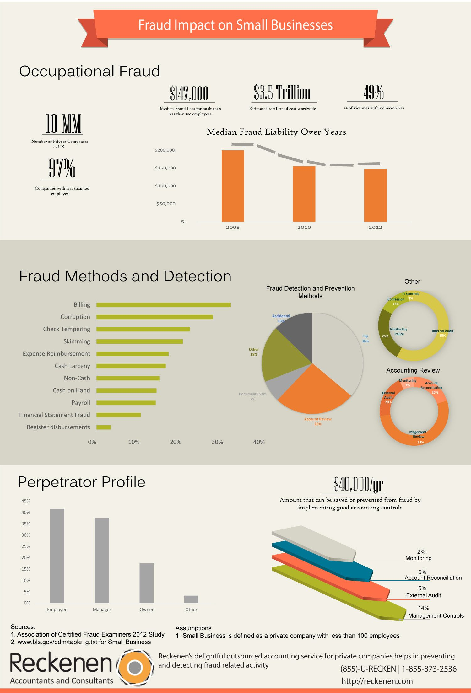 Accounting Audits And Controls Help In Detecting Fraud 26