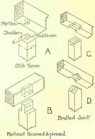 Joints For Supporting Beams On Plates Or Beams Timber Frame Joinery Post And Beam Timber Frame Pergola Plans
