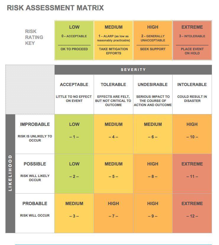 Risk Assessment Template Risk Analysis Project Management Templates Risk Matrix