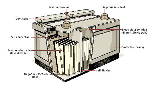 A sealed lead acid battery is based on some of the oldest