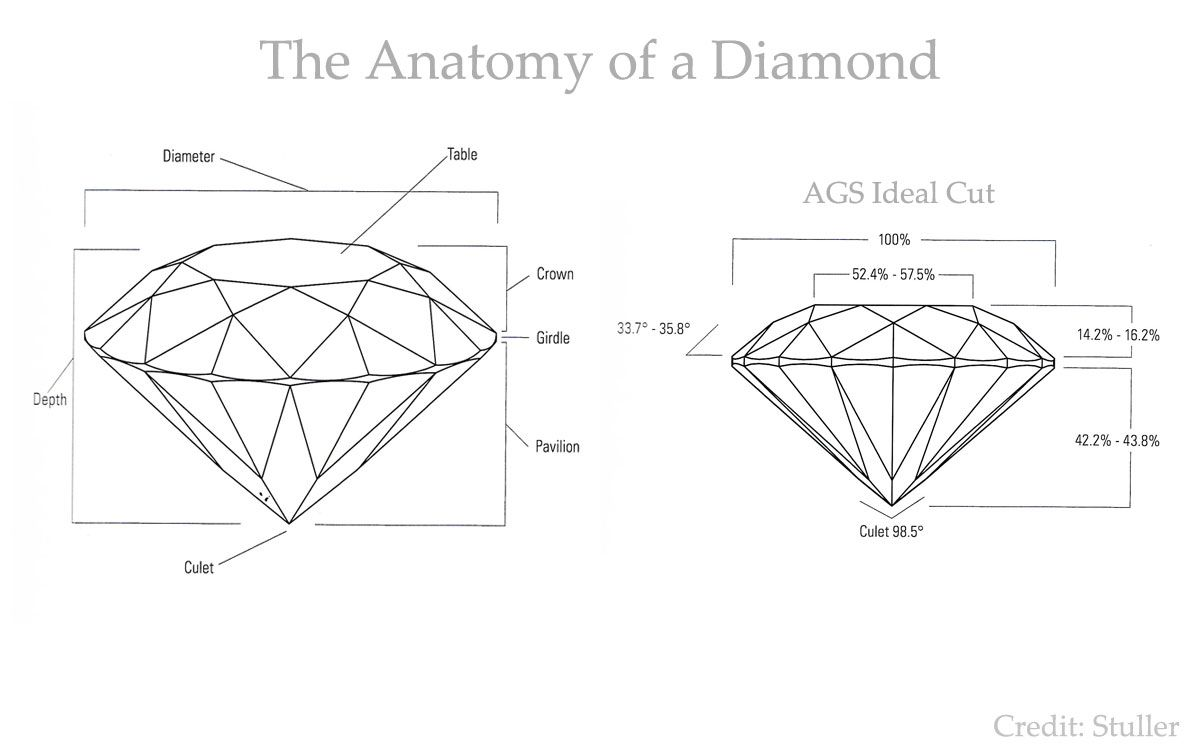 The Anatomy Of A Diamond Via Stuller Jewelry Knowledge Bank