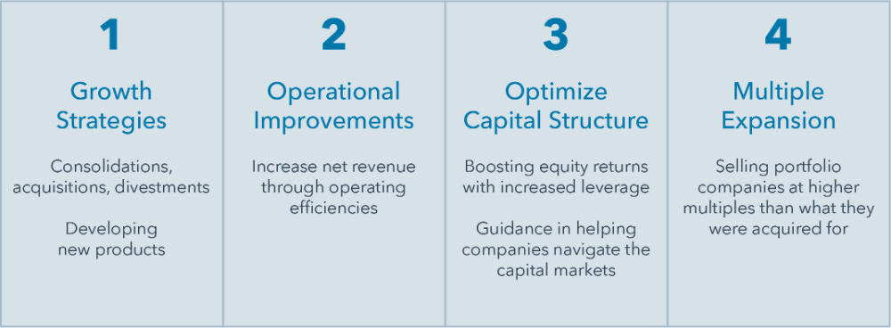 Private Equity Essentials How Private Equity Managers Create Value Icapital Network Private Equity Equity 100 Day Plan