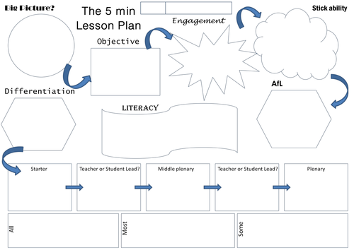 The Minute Lesson Plan By TeacherToolkit Lesson Plan - 5 minute lesson plan template
