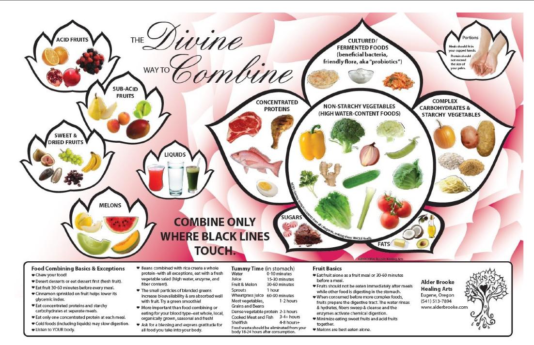The divine way to combine food combining basics and exceptions food combining basics and exceptions forumfinder Gallery