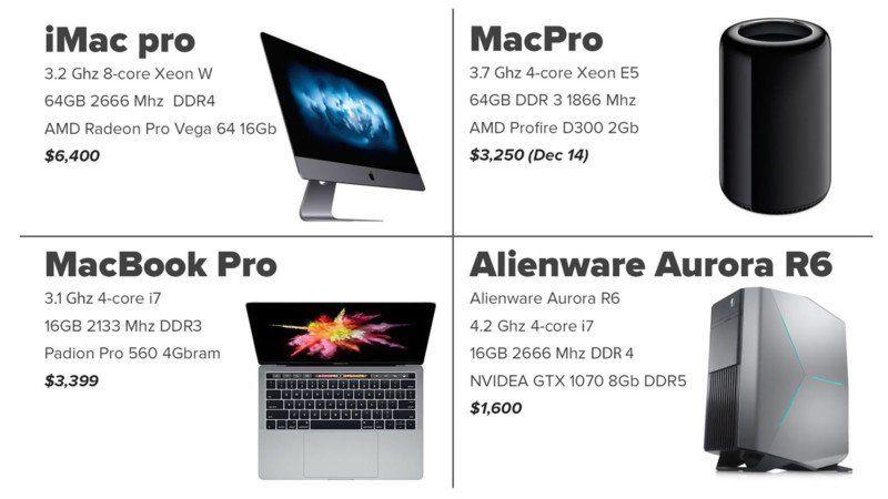 Photoshop Speed Test: Gaming PC vs  iMac Pro, Mac Pro, and MacBook