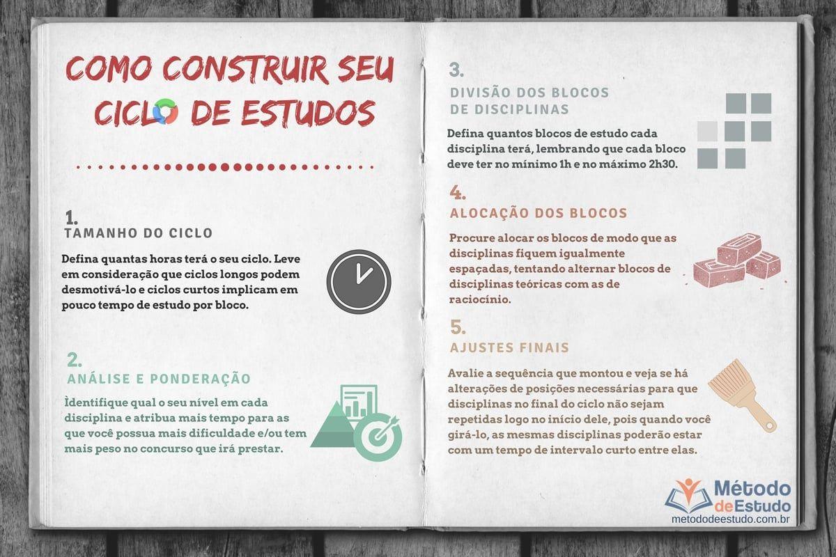 Ciclo de Estudos para concursos públicos - Método de Estudo