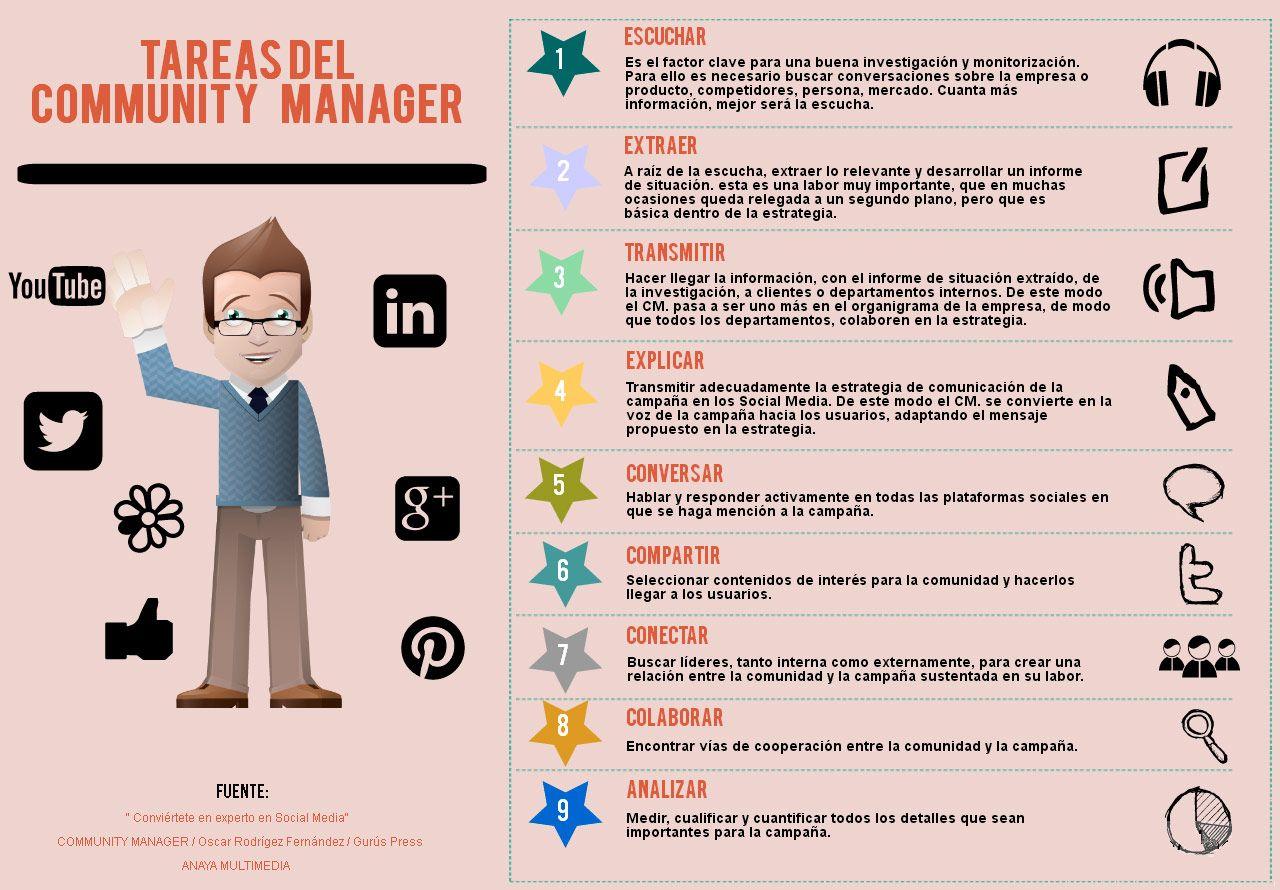 tareas-community-manager-infografia.jpg (1280×890)