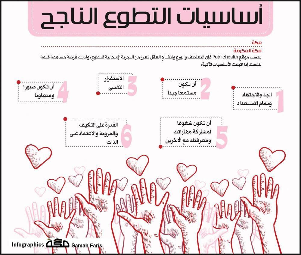 انفوجرافيك أساسيات التطوع الناجح انفوجرافيك جراف التطوع صحيفة مكة Infographic Bullet Journal Map