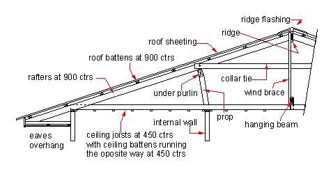 Roof Truss Sectional View Roof Construction Monopitch Roof