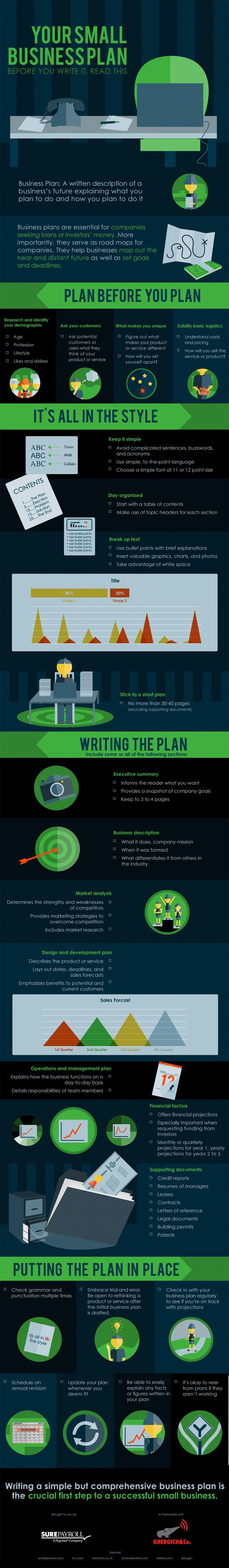 Your Small Business Plan Before You Write It Read This