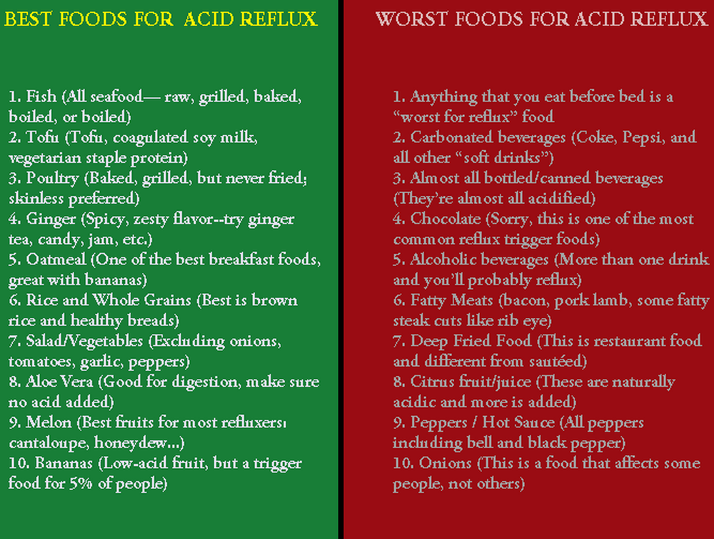 130 best acid reflux diet/remedies images on pinterest | reflux, Skeleton